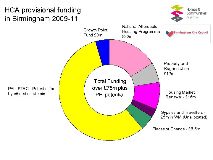 HCA provisional funding in Birmingham 2009 -11 Growth Point Fund £ 8 m National
