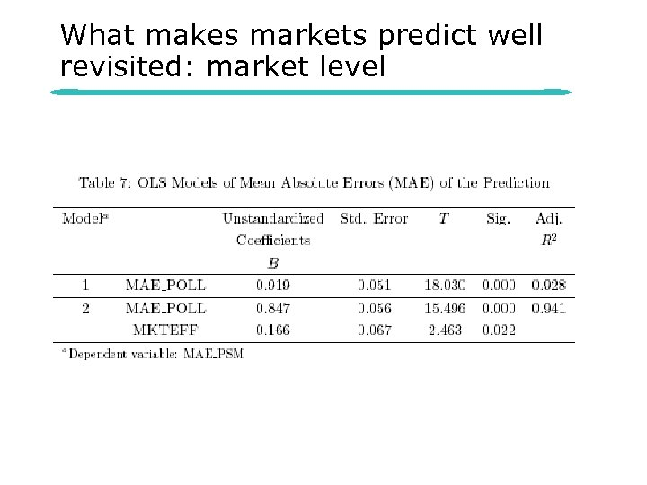 What makes markets predict well revisited: market level