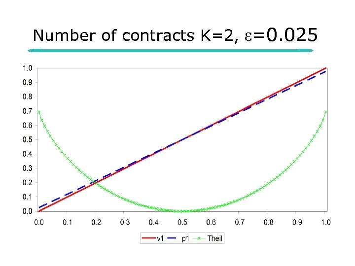 Number of contracts K=2, ε=0. 025