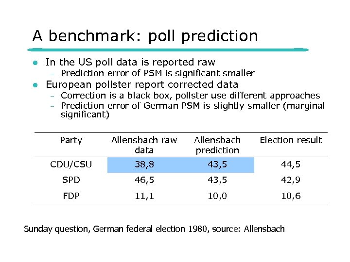 A benchmark: poll prediction l In the US poll data is reported raw –