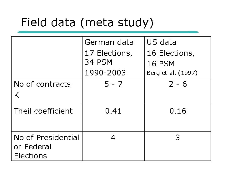 Field data (meta study) German data 17 Elections, 34 PSM 1990 -2003 US data