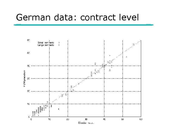 German data: contract level