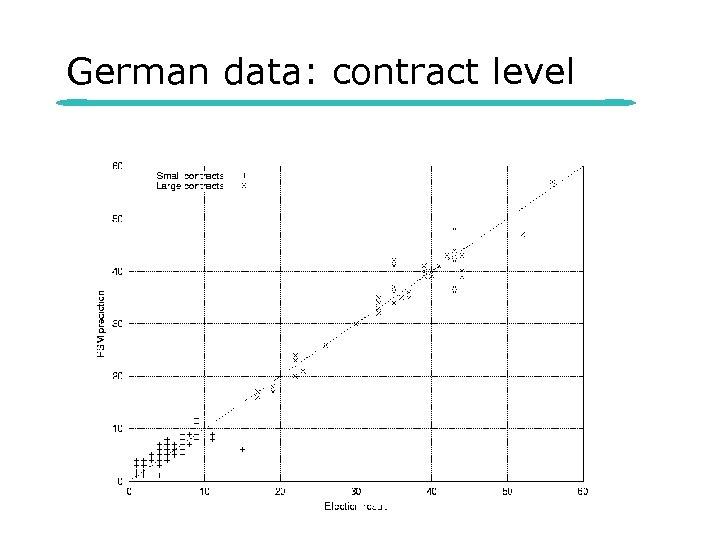 German data: contract level