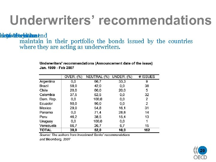 Underwriters' recommendations nderwriterstheat heof -or to 90% issue to recommend buy date maintain in