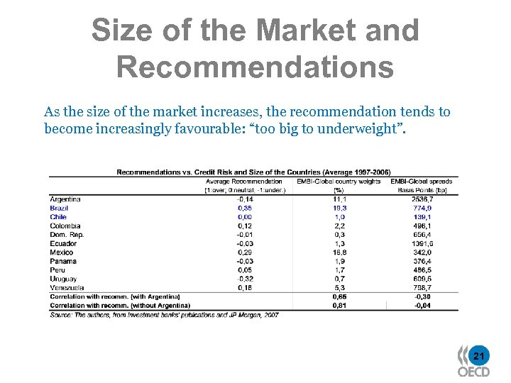 Size of the Market and Recommendations As the size of the market increases, the