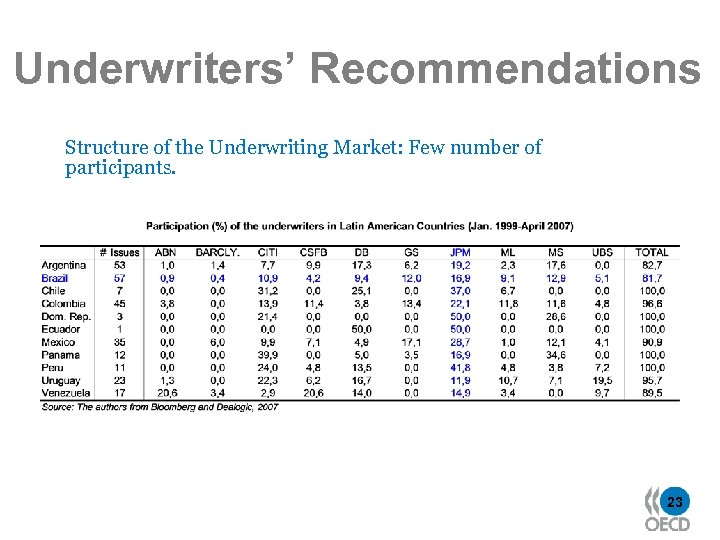 Underwriters' Recommendations Structure of the Underwriting Market: Few number of participants. 23