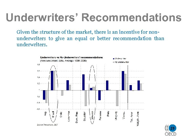 Underwriters' Recommendations Given the structure of the market, there is an incentive for nonunderwriters
