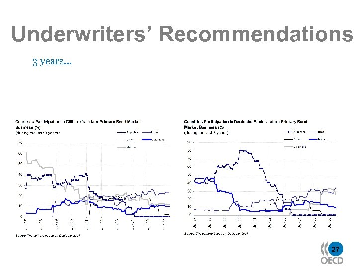 Underwriters' Recommendations 3 years… 27