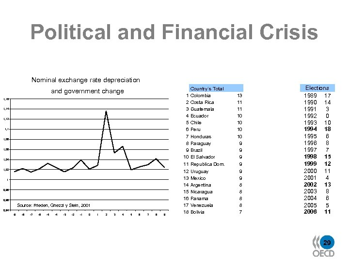 Political and Financial Crisis Nominal exchange rate depreciation and government change 1, 16 1,