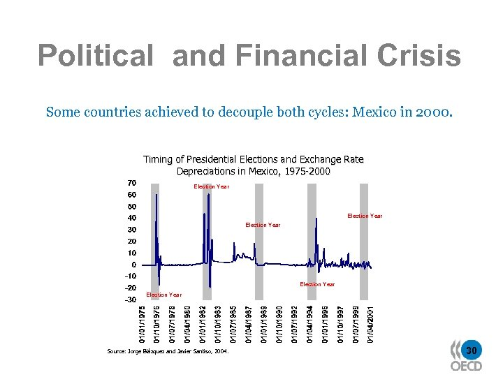 Political and Financial Crisis Some countries achieved to decouple both cycles: Mexico in 2000.