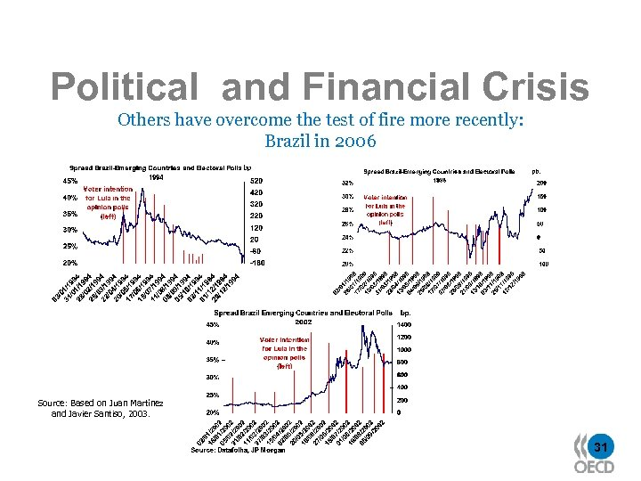 Political and Financial Crisis Others have overcome the test of fire more recently: Brazil