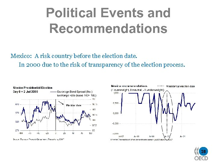 Political Events and Recommendations Mexico: A risk country before the election date. In 2000