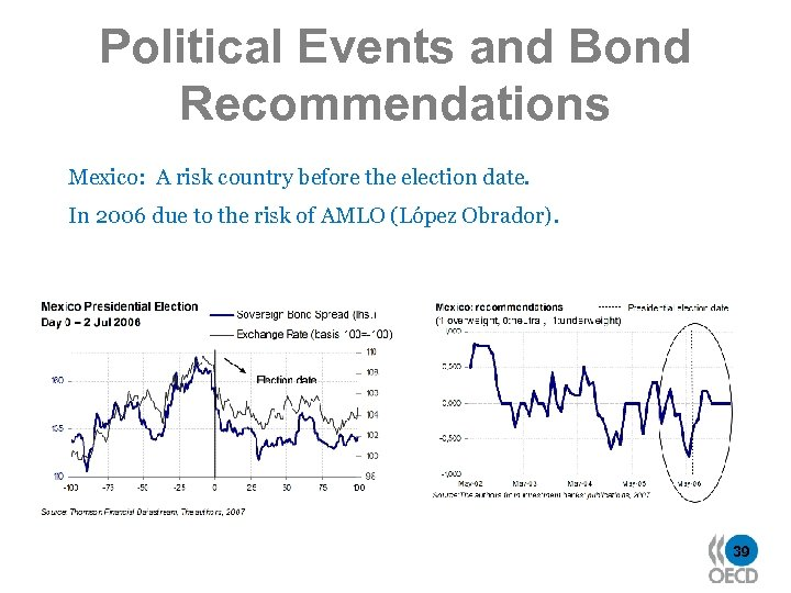 Political Events and Bond Recommendations Mexico: A risk country before the election date. In