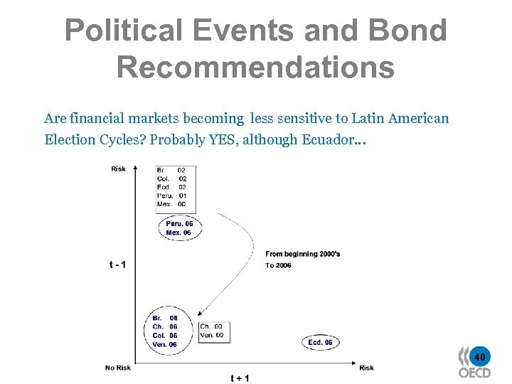 Political Events and Bond Recommendations Are financial markets becoming less sensitive to Latin American