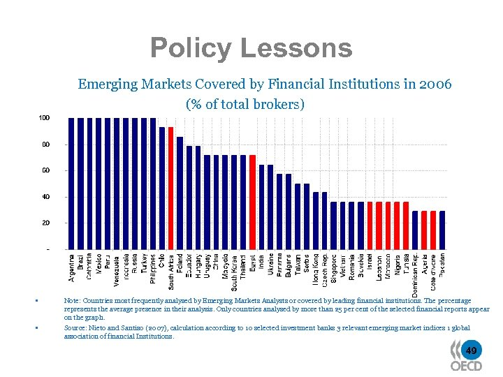 Policy Lessons Emerging Markets Covered by Financial Institutions in 2006 (% of total brokers)