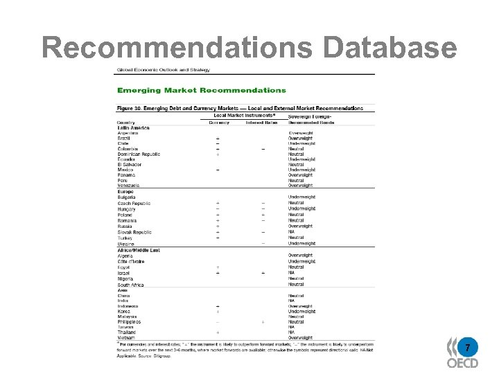 Recommendations Database 7