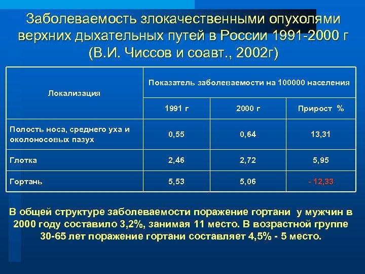 Заболеваемость злокачественными опухолями верхних дыхательных путей в России 1991 -2000 г (В. И. Чиссов