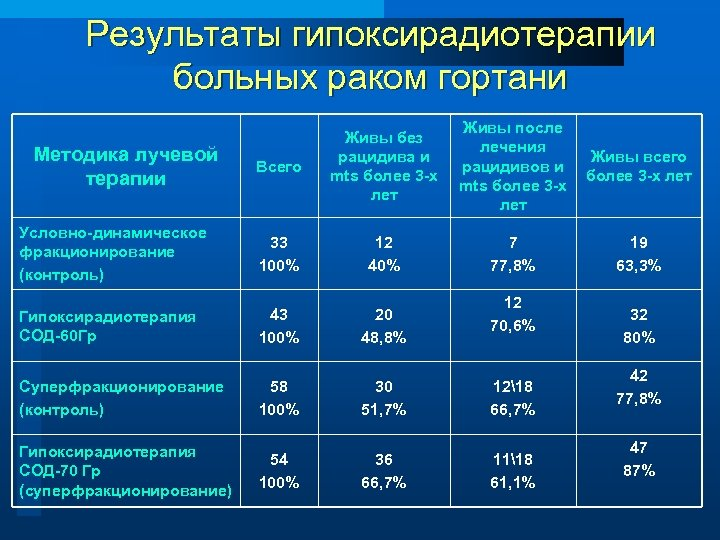 Результаты гипоксирадиотерапии больных раком гортани Всего Живы без рацидива и mts более 3 -х