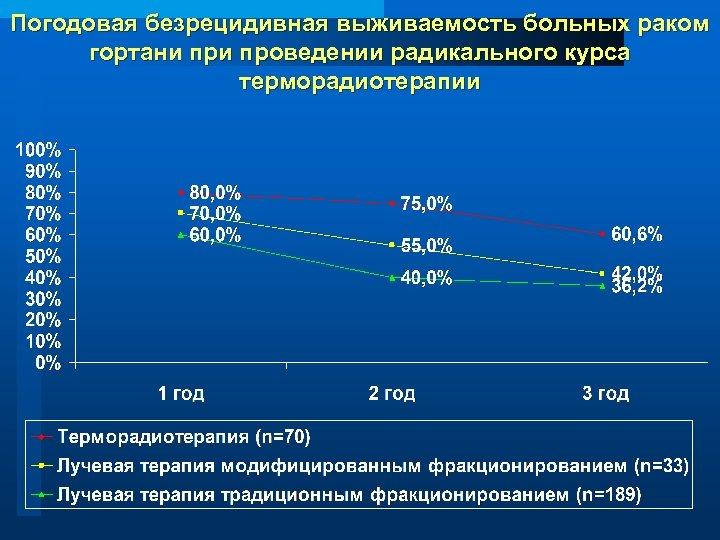 Погодовая безрецидивная выживаемость больных раком гортани проведении радикального курса терморадиотерапии