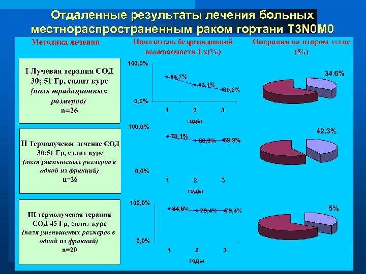 Отдаленные результаты лечения больных местнораспространенным раком гортани T 3 N 0 M 0