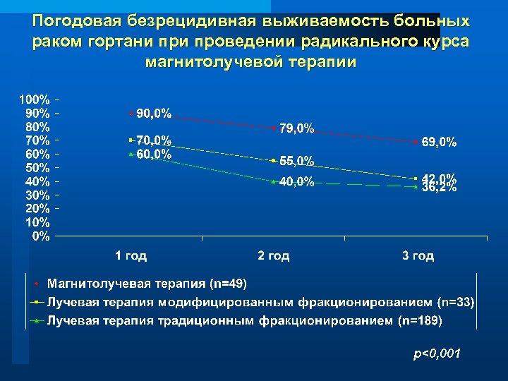 Погодовая безрецидивная выживаемость больных раком гортани проведении радикального курса магнитолучевой терапии р<0, 001