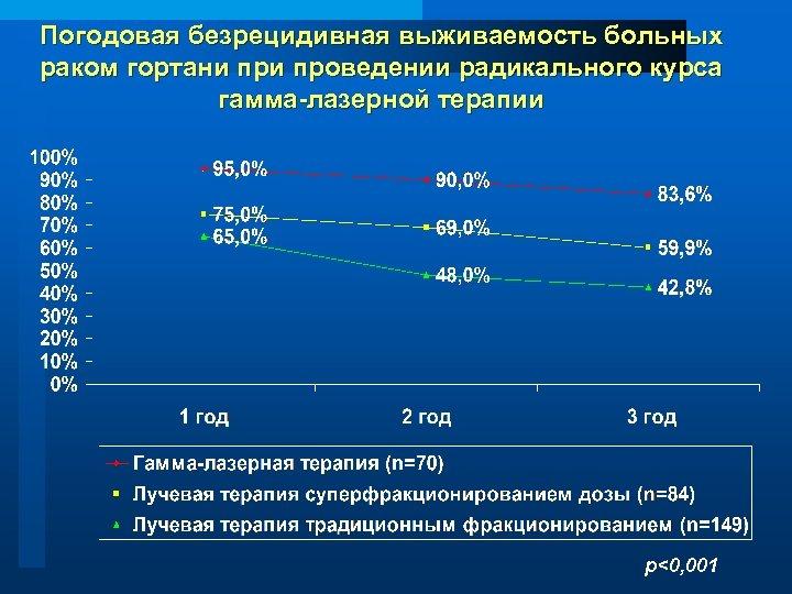 Погодовая безрецидивная выживаемость больных раком гортани проведении радикального курса гамма-лазерной терапии р<0, 001