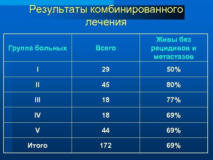 Результаты комбинированного лечения Группа больных Всего Живы без рецидивов и метастазов I 29 50%