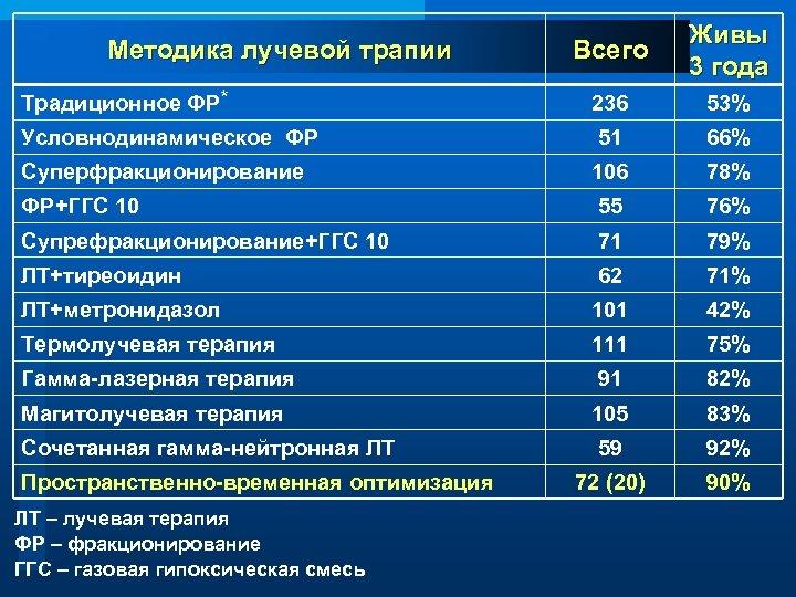Всего Живы 3 года Традиционное ФР* 236 53% Условнодинамическое ФР 51 66% Суперфракционирование 106