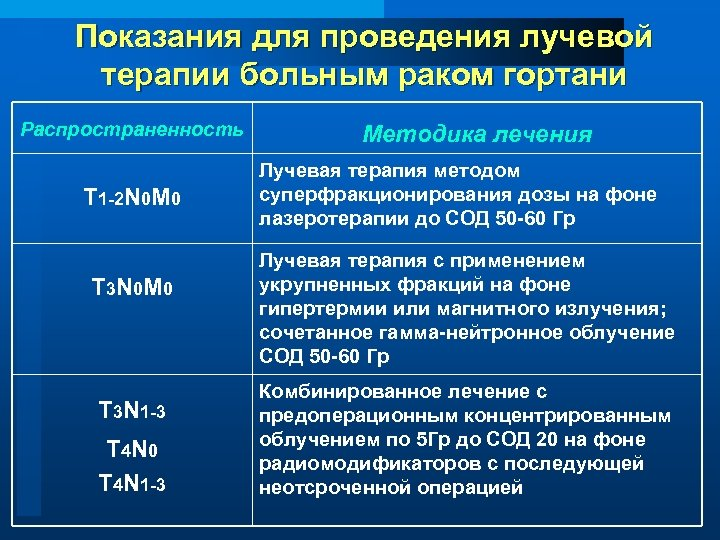 Показания для проведения лучевой терапии больным раком гортани Распространенность T 1 -2 N 0