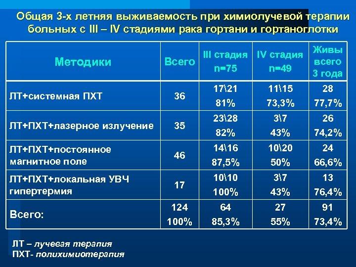 Общая 3 -х летняя выживаемость при химиолучевой терапии больных с III – IV стадиями
