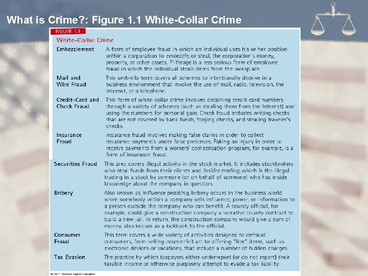 What is Crime? : Figure 1. 1 White-Collar Crime