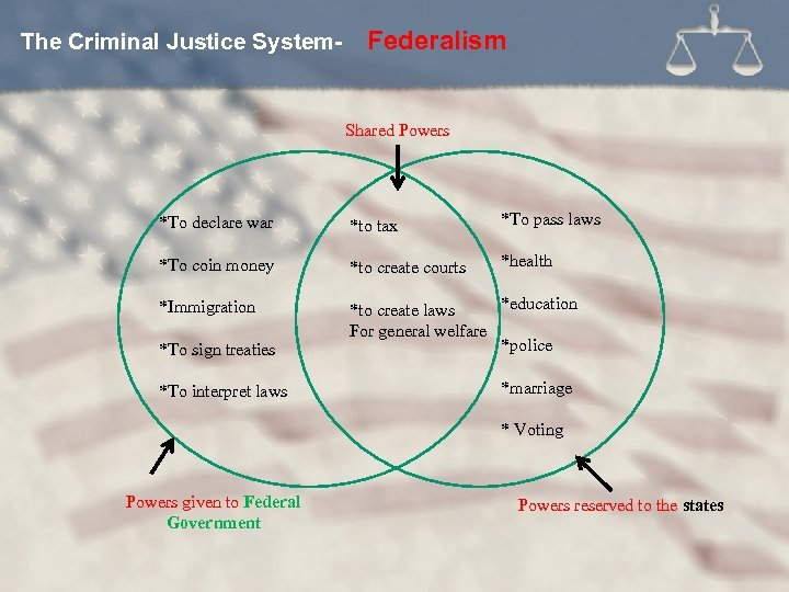 The Criminal Justice System- Federalism Shared Powers *To declare war *to tax *To pass