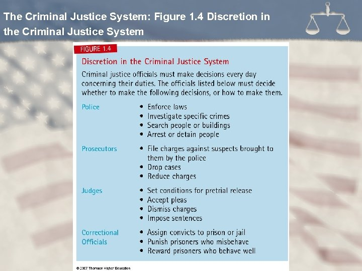 The Criminal Justice System: Figure 1. 4 Discretion in the Criminal Justice System