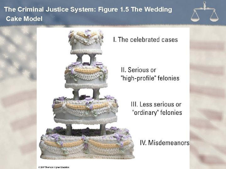 The Criminal Justice System: Figure 1. 5 The Wedding Cake Model