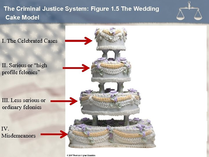 The Criminal Justice System: Figure 1. 5 The Wedding Cake Model I. The Celebrated