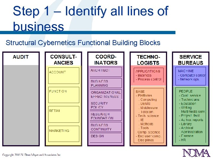 Step 1 – Identify all lines of business Structural Cybernetics Functional Building Blocks