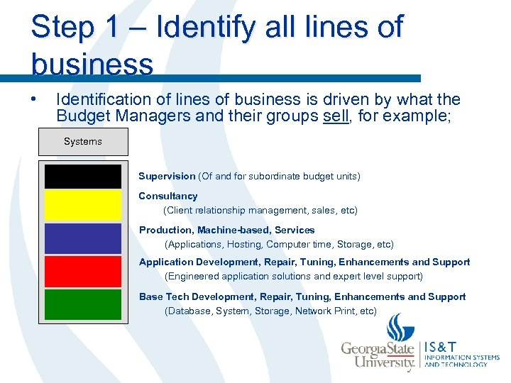 Step 1 – Identify all lines of business • Identification of lines of business