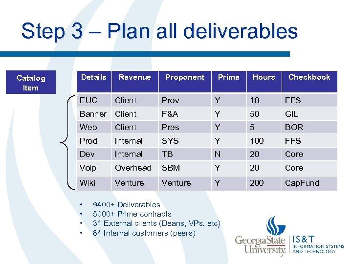 Step 3 – Plan all deliverables Catalog Item Details Revenue Proponent Prime Hours Checkbook