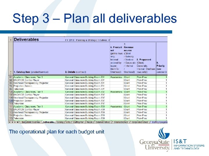 Step 3 – Plan all deliverables The operational plan for each budget unit