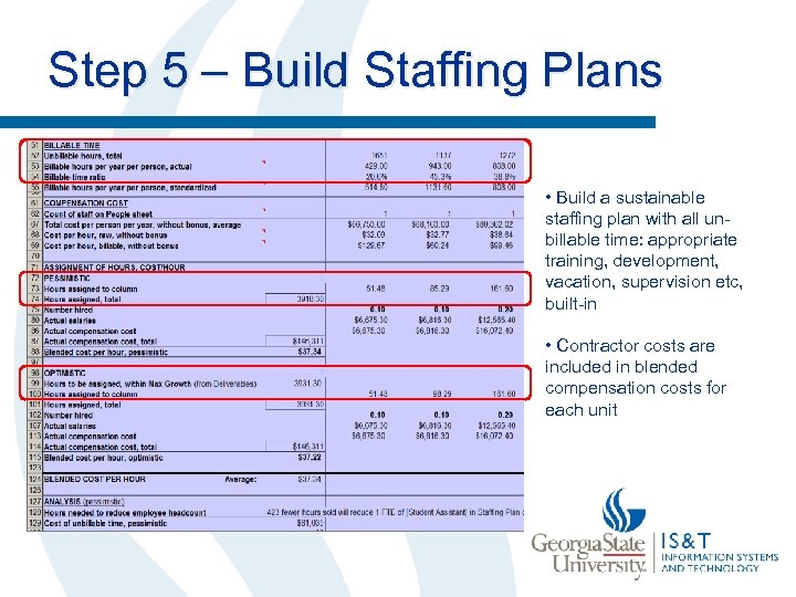 Step 5 – Build Staffing Plans • Build a sustainable staffing plan with all