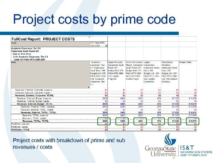 Project costs by prime code Project costs with breakdown of prime and sub revenues