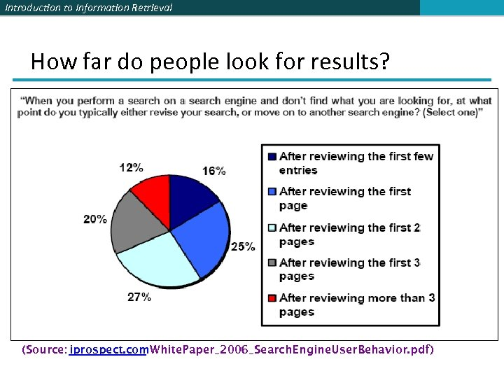 Introduction to Information Retrieval How far do people look for results? (Source: iprospect. com.