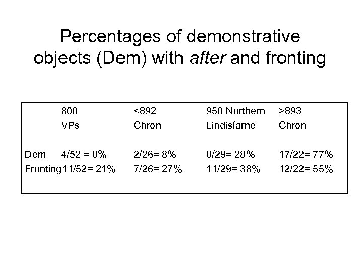 Percentages of demonstrative objects (Dem) with after and fronting 800 VPs Dem 4/52 =