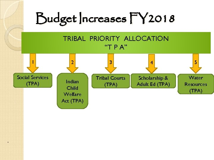 "Budget Increases FY 2018 TRIBAL PRIORITY ALLOCATION ""T P A"" 1 Social Services (TPA)"
