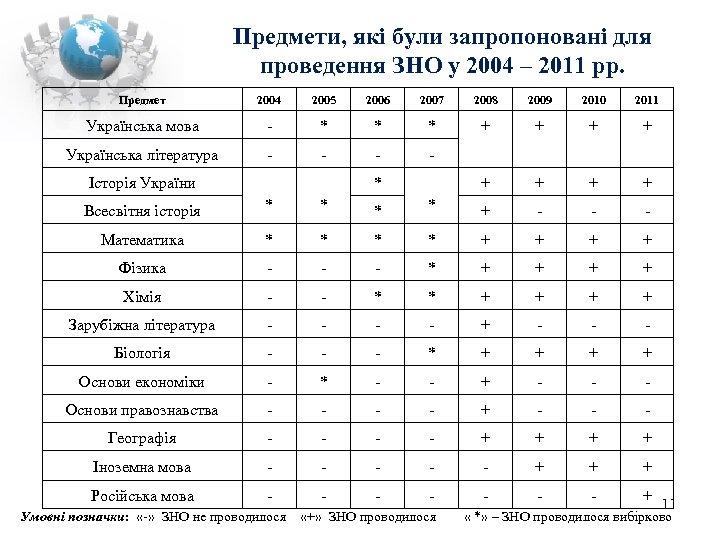 Предмети, які були запропоновані для проведення ЗНО у 2004 – 2011 рр. Предмет 2004