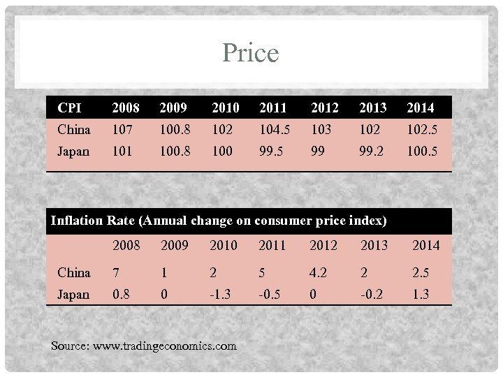 Price CPI 2008 2009 2010 2011 2012 2013 2014 China 107 100. 8 102