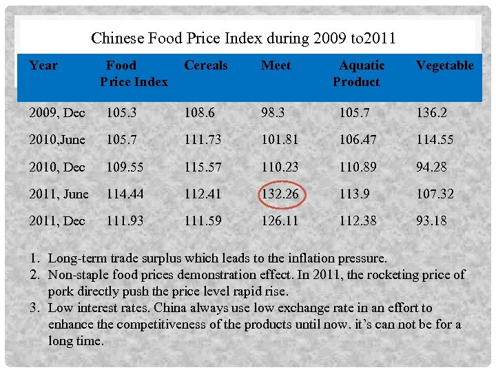 Chinese Food Price Index during 2009 to 2011 Year Food Price Index Cereals Meet