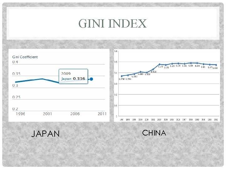 GINI INDEX JAPAN CHINA