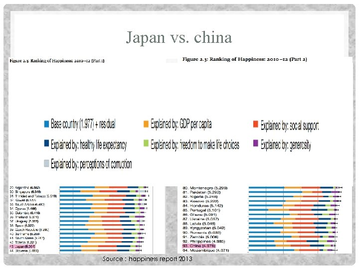 Japan vs. china Source:happiness report 2013