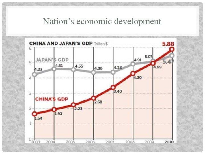 Nation's economic development